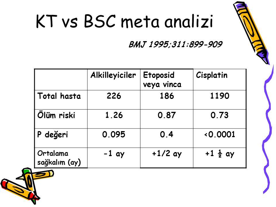 KT vs BSC meta analizi BMJ 1995;311:899-909 AlkilleyicilerEtoposid veya vinca Cisplatin Total hasta2261861190 Ölüm riski1.260.870.73 P değeri0.0950.4<
