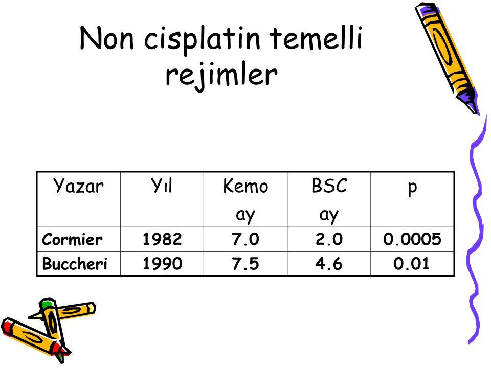 Non cisplatin temelli rejimler YazarYılKemo ay BSC ay p Cormier19827.02.00.0005 Buccheri19907.54.60.01