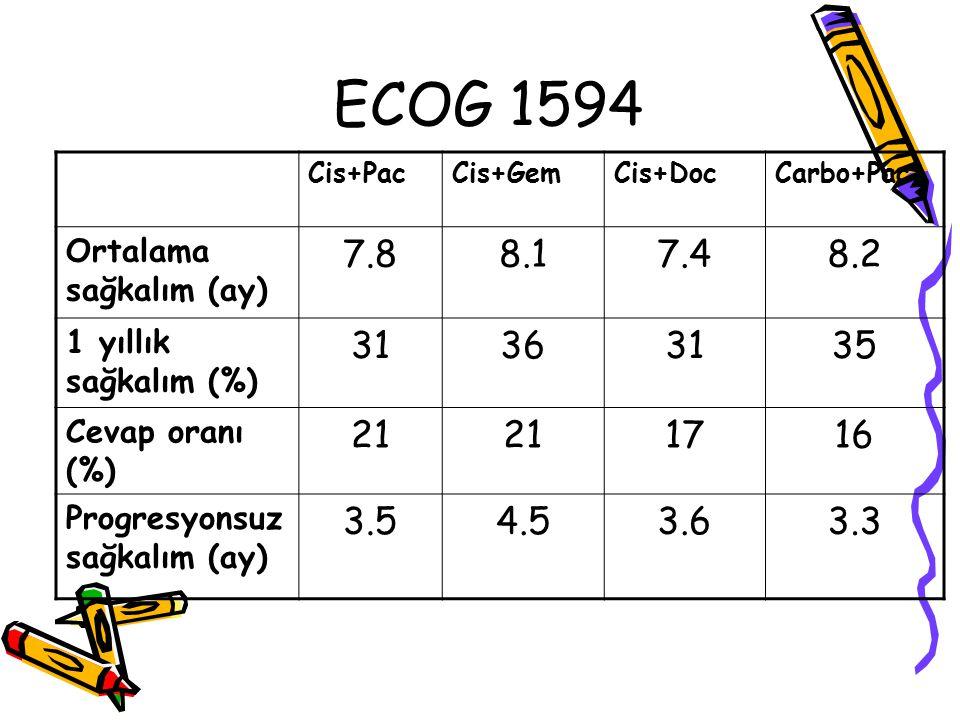 ECOG 1594 Cis+PacCis+GemCis+DocCarbo+Pac Ortalama sağkalım (ay) 7.88.17.48.2 1 yıllık sağkalım (%) 31363135 Cevap oranı (%) 21 1716 Progresyonsuz sağk