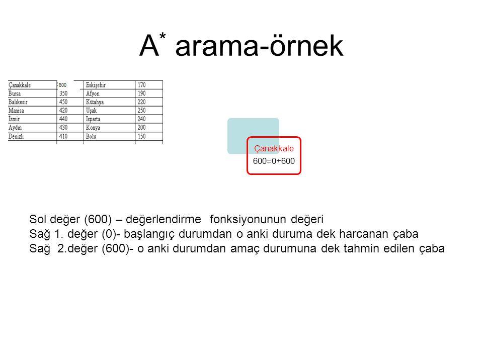A * arama-örnek Çanakkale 600=0+600 Sol değer (600) – değerlendirme fonksiyonunun değeri Sağ 1. değer (0)- başlangıç durumdan o anki duruma dek harcan