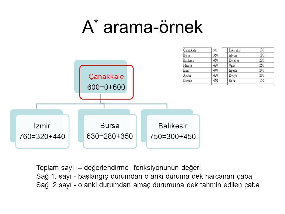 A * arama-örnek Çanakkale 600=0+600 İzmir 760=320+440 Bursa 630=280+350 Balıkesir 750=300+450 Toplam sayı – değerlendirme fonksiyonunun değeri Sağ 1.
