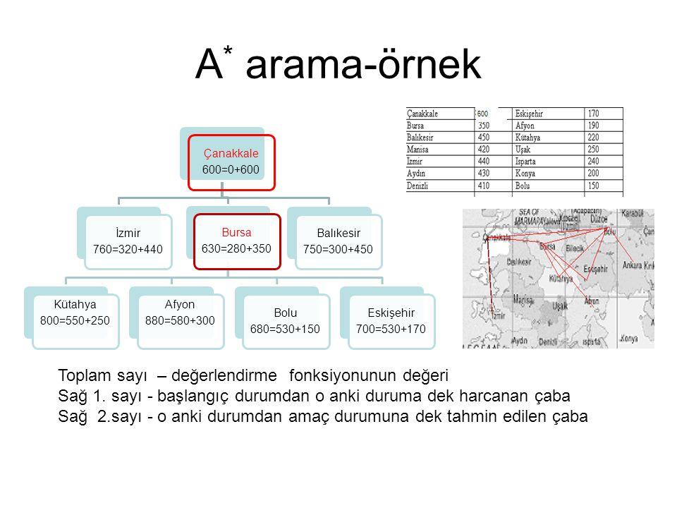 A * arama-örnek Çanakkale 600=0+600 İzmir 760=320+440 Bursa 630=280+350 Kütahya 800=550+250 Afyon 880=580+300 Bolu 680=530+150 Eskişehir 700=530+170 B