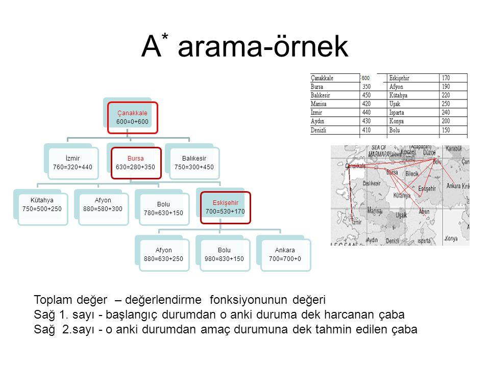 A * arama-örnek Çanakkale 600=0+600 İzmir 760=320+440 Bursa 630=280+350 Kütahya 750=500+250 Afyon 880=580+300 Bolu 780=630+150 Eskişehir 700=530+170 A
