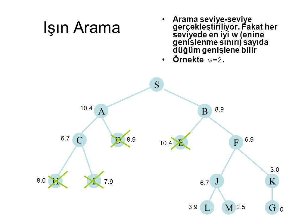 Işın Arama Arama seviye-seviye gerçekleştiriliyor. Fakat her seviyede en iyi w (enine genişlenme sınırı) sayıda düğüm genişlene bilir Örnekte w=2. S A