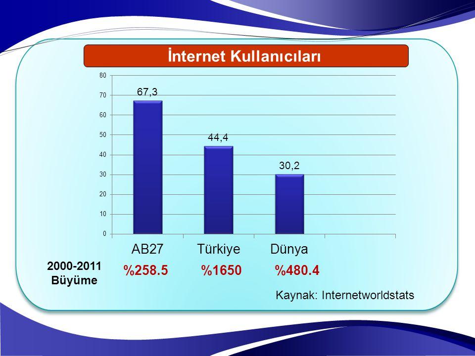 2000-2011 Büyüme %258.5 %1650 %480.4 İnternet Kullanıcıları Kaynak: Internetworldstats