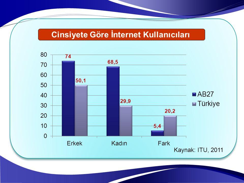 Cinsiyete Göre İnternet Kullanıcıları Kaynak: ITU, 2011