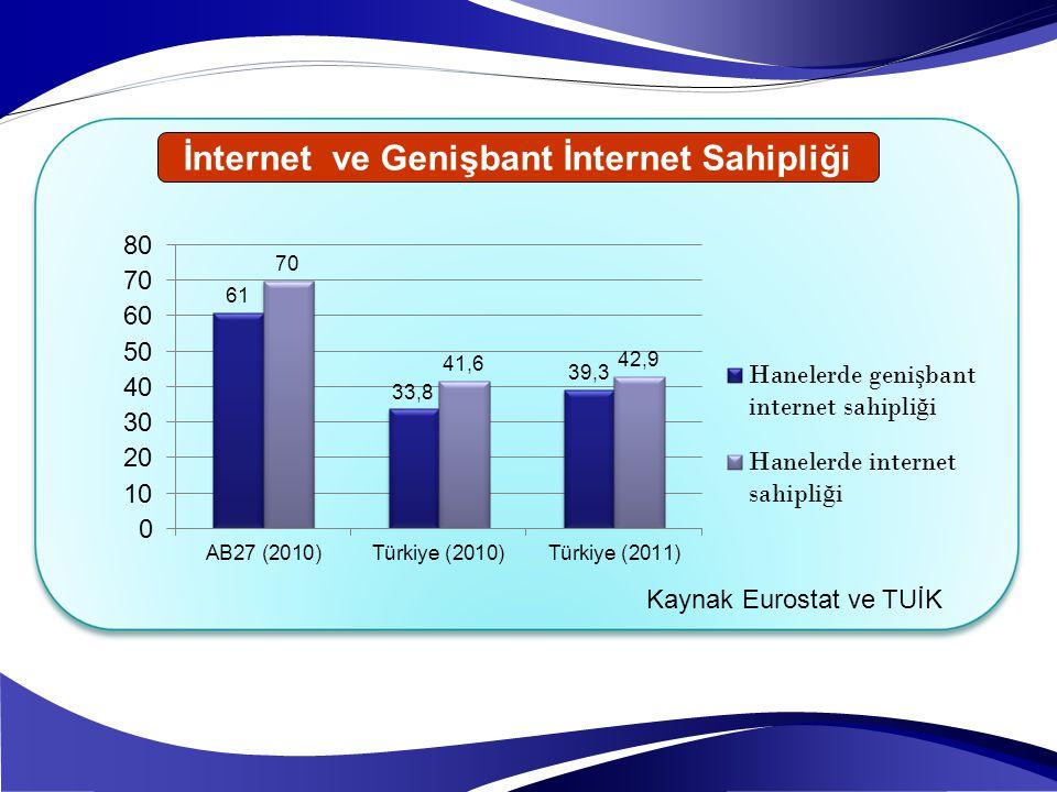 İnternet ve Genişbant İnternet Sahipliği Kaynak Eurostat ve TUİK