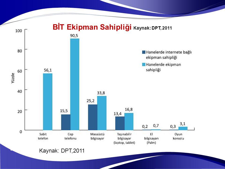 BİT Ekipman Sahipliği Kaynak: DPT, 2011 Kaynak: DPT,2011
