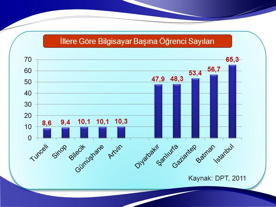 İllere Göre Bilgisayar Başına Öğrenci Sayıları Kaynak: DPT, 2011