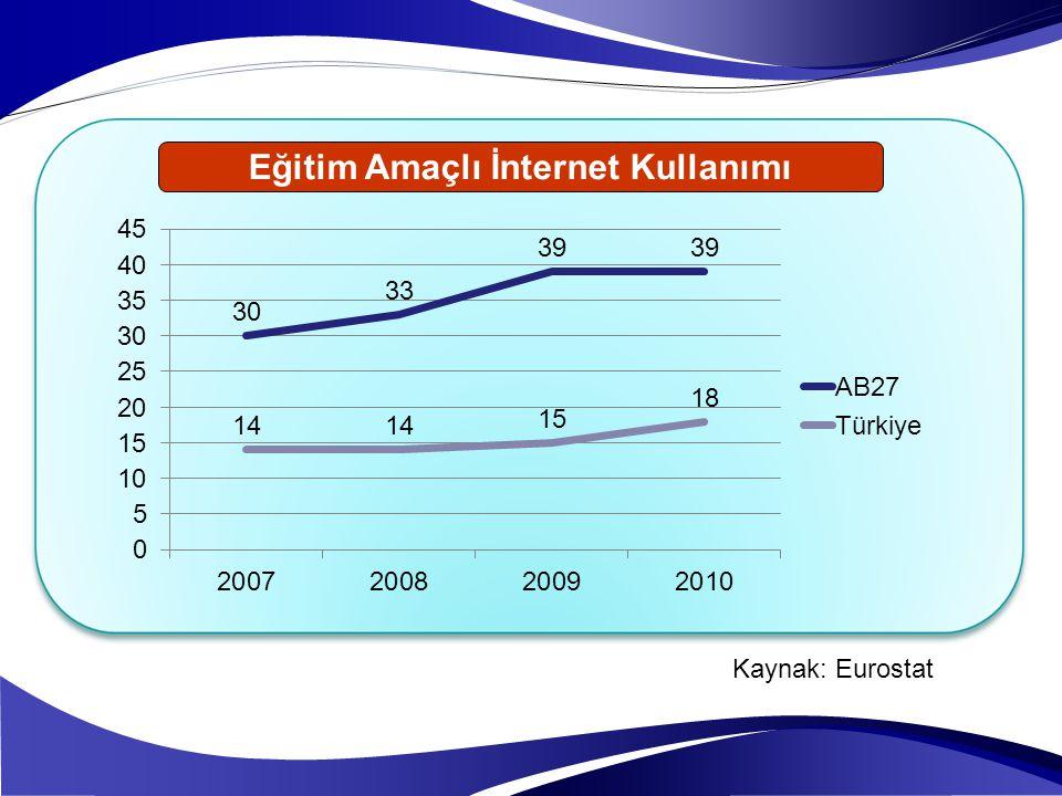Eğitim Amaçlı İnternet Kullanımı Kaynak: Eurostat