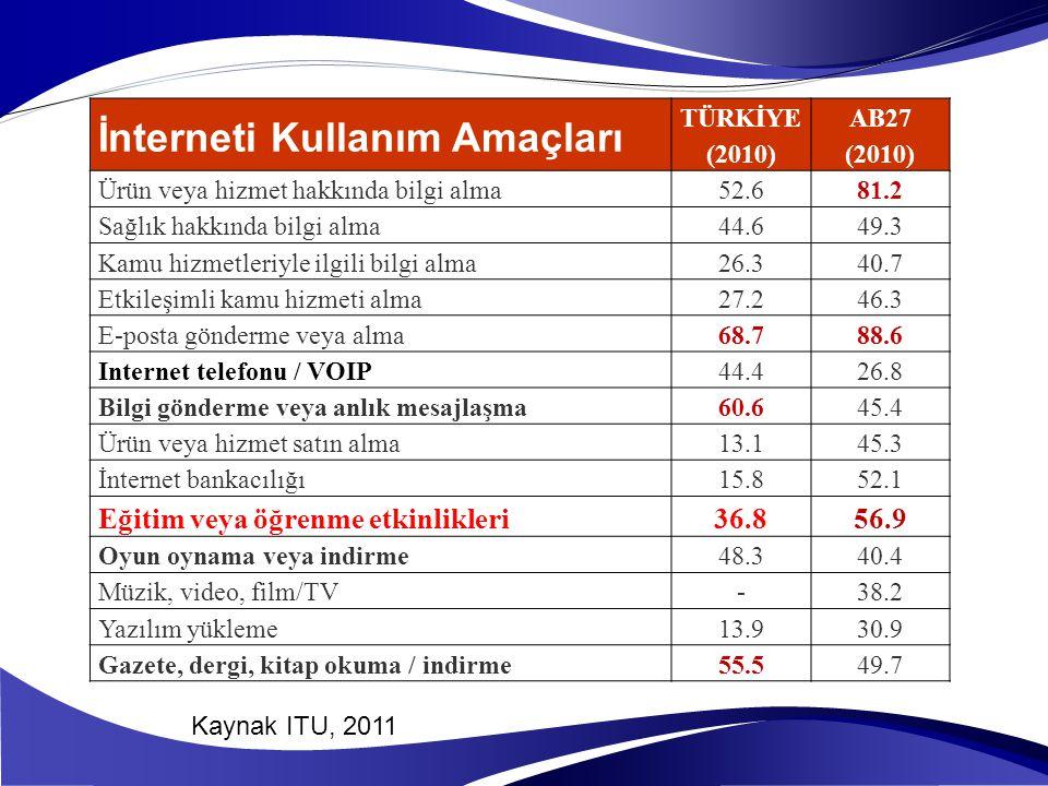 İnterneti Kullanım Amaçları TÜRKİYE (2010) AB27 (2010) Ürün veya hizmet hakkında bilgi alma52.681.2 Sağlık hakkında bilgi alma44.649.3 Kamu hizmetleri