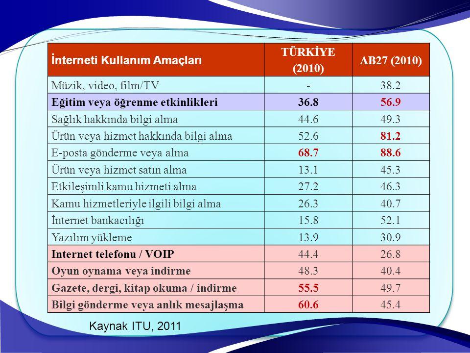 İnterneti Kullanım Amaçları TÜRKİYE (2010) AB27 (2010) Müzik, video, film/TV-38.2 Eğitim veya öğrenme etkinlikleri36.856.9 Sağlık hakkında bilgi alma4