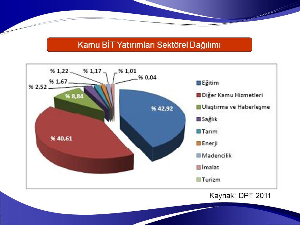 Kamu BİT Yatırımları Sektörel Dağılımı Kaynak: DPT 2011