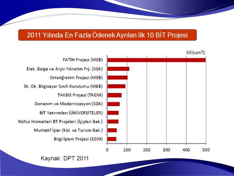 2011 Yılında En Fazla Ödenek Ayrılan İlk 10 BİT Projesi Kaynak: DPT 2011