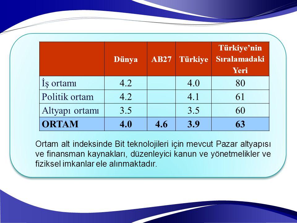 DünyaAB27Türkiye Türkiye'nin Sıralamadaki Yeri İş ortamı4.24.080 Politik ortam4.24.161 Altyapı ortamı3.5 60 ORTAM4.04.63.963 Ortam alt indeksinde Bit
