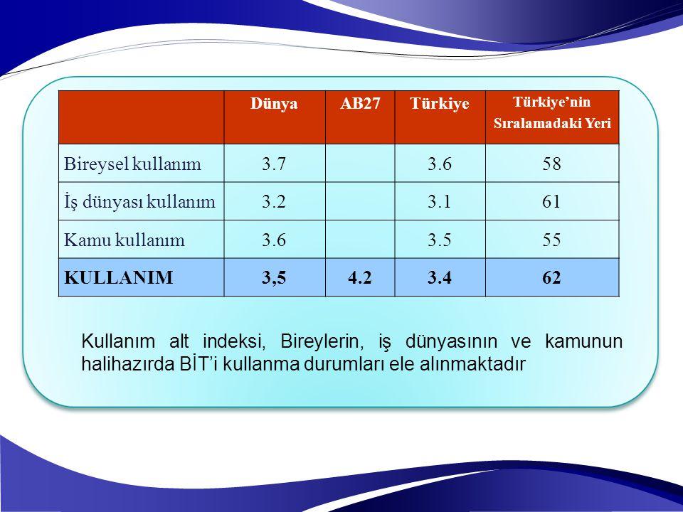 Kullanım alt indeksi, Bireylerin, iş dünyasının ve kamunun halihazırda BİT'i kullanma durumları ele alınmaktadır DünyaAB27Türkiye Türkiye'nin Sıralama