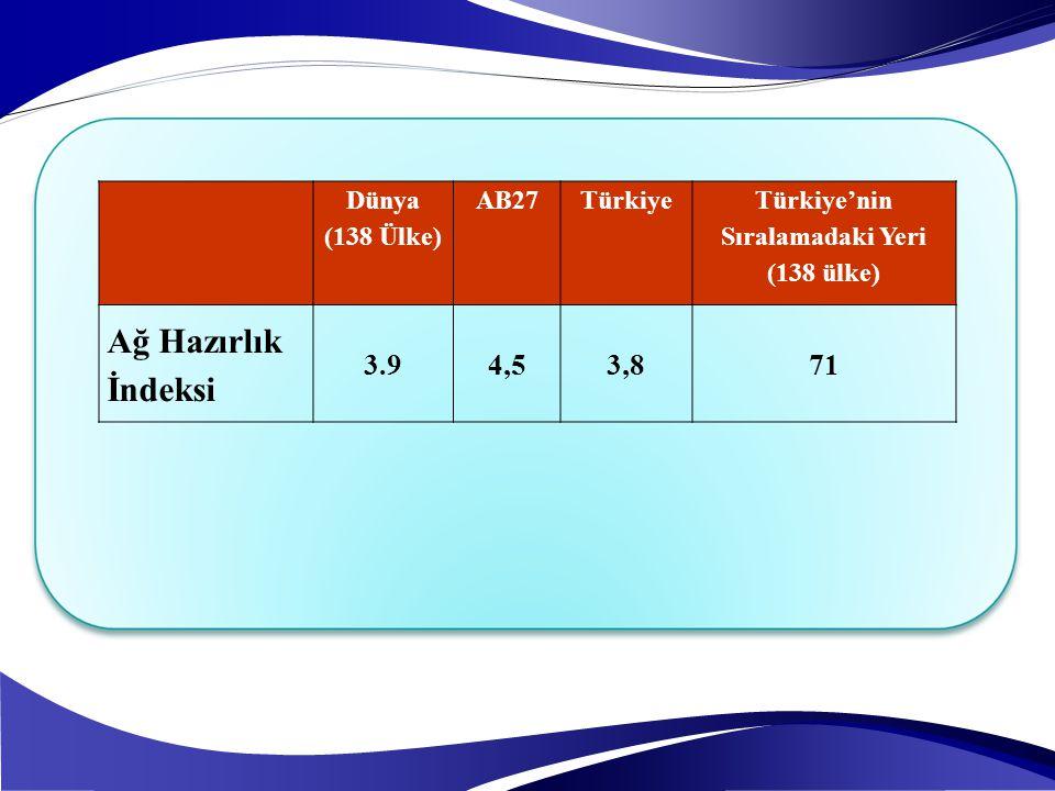 Dünya (138 Ülke) AB27Türkiye Türkiye'nin Sıralamadaki Yeri (138 ülke) Ağ Hazırlık İndeksi 3.94,53,871