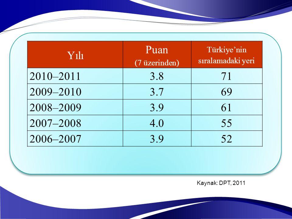 Yılı Puan (7 üzerinden) Türkiye'nin sıralamadaki yeri 2010–20113.871 2009–20103.769 2008–20093.961 2007–20084.055 2006–20073.952 Kaynak: DPT, 2011
