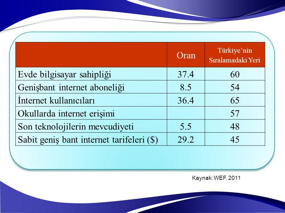 Sistem Türleri: Oran Türkiye'nin Sıralamadaki Yeri Evde bilgisayar sahipliği37.460 Genişbant internet aboneliği8.554 İnternet kullanıcıları36.465 Okul