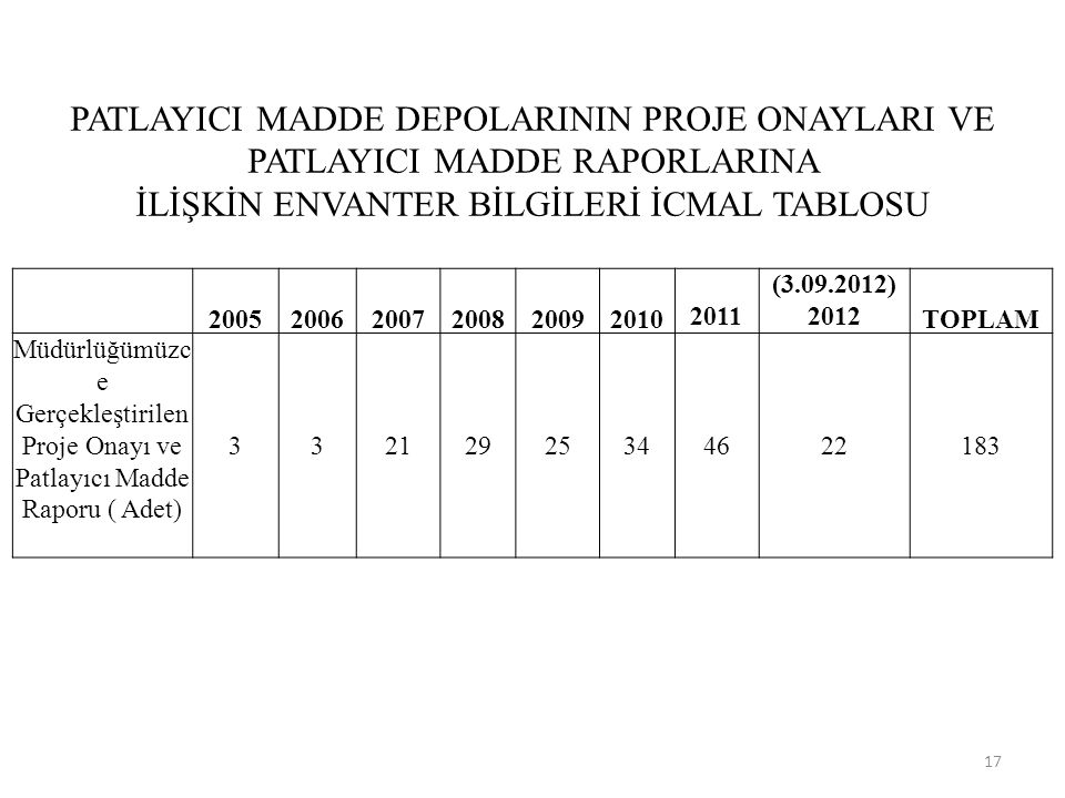 PATLAYICI MADDE DEPOLARININ PROJE ONAYLARI VE PATLAYICI MADDE RAPORLARINA İLİŞKİN ENVANTER BİLGİLERİ İCMAL TABLOSU 200520062007200820092010 2011 (3.09