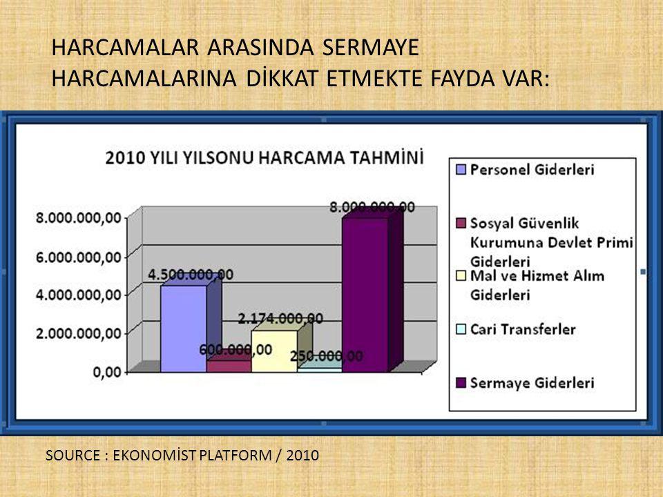 HARCAMALAR ARASINDA SERMAYE HARCAMALARINA DİKKAT ETMEKTE FAYDA VAR: SOURCE : EKONOMİST PLATFORM / 2010