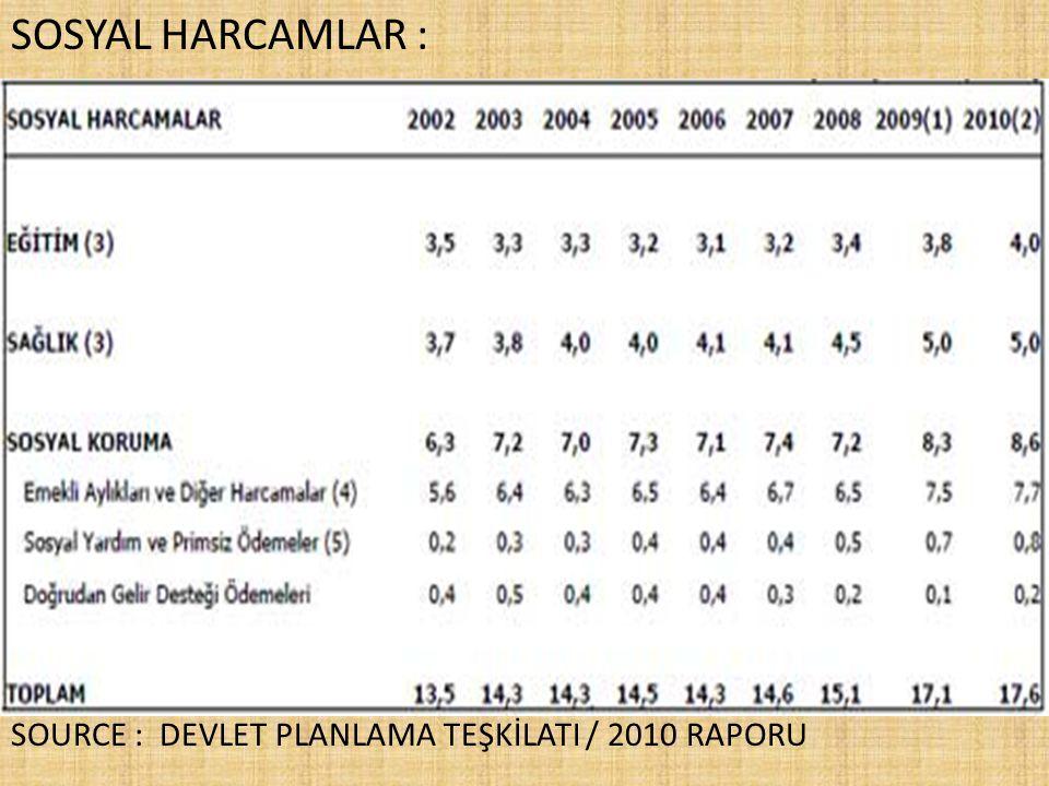SOSYAL HARCAMLAR : SOURCE : DEVLET PLANLAMA TEŞKİLATI / 2010 RAPORU