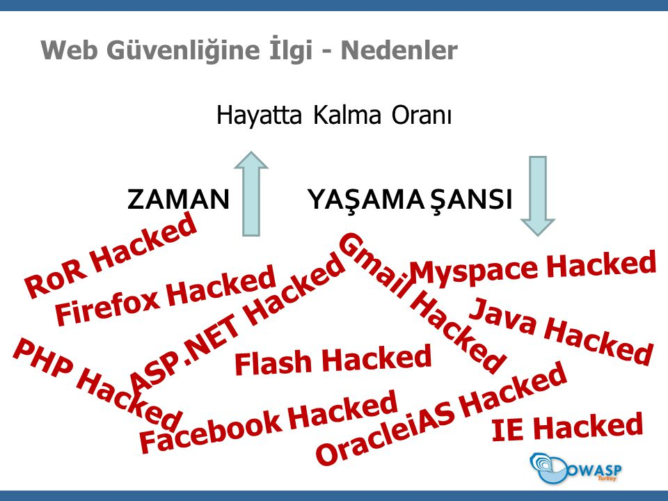 Web Güvenliğine İlgi - Nedenler Hayatta Kalma Oranı ZAMANYAŞAMA ŞANSI ASP.NET Hacked Flash Hacked Gmail Hacked IE Hacked Firefox Hacked Myspace Hacked Facebook Hacked Java Hacked PHP Hacked OracleiAS Hacked RoR Hacked