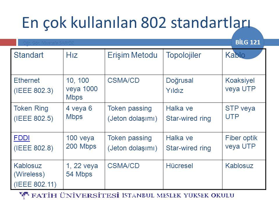 BİLG 121 En çok kullanılan 802 standartları StandartHızErişim MetoduTopolojilerKablo Ethernet (IEEE 802.3) 10, 100 veya 1000 Mbps CSMA/CDDoğrusal Yıld