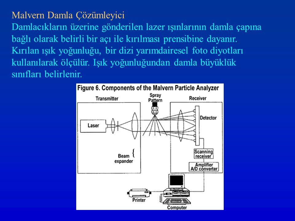Malvern Damla Çözümleyici Damlacıkların üzerine gönderilen lazer ışınlarının damla çapına bağlı olarak belirli bir açı ile kırılması prensibine dayanı