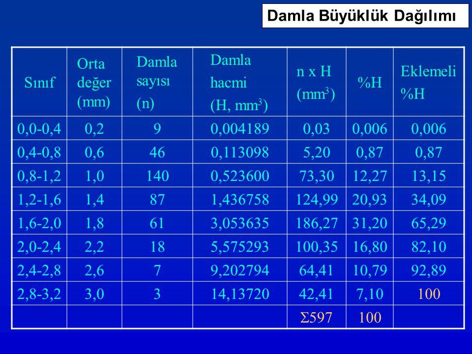 Damla Büyüklük Dağılımı Sınıf Orta değer (mm) Damla sayısı (n) Damla hacmi (H, mm 3 ) n x H (mm 3 ) %H Eklemeli %H 0,0-0,40,290,0041890,030,006 0,4-0,