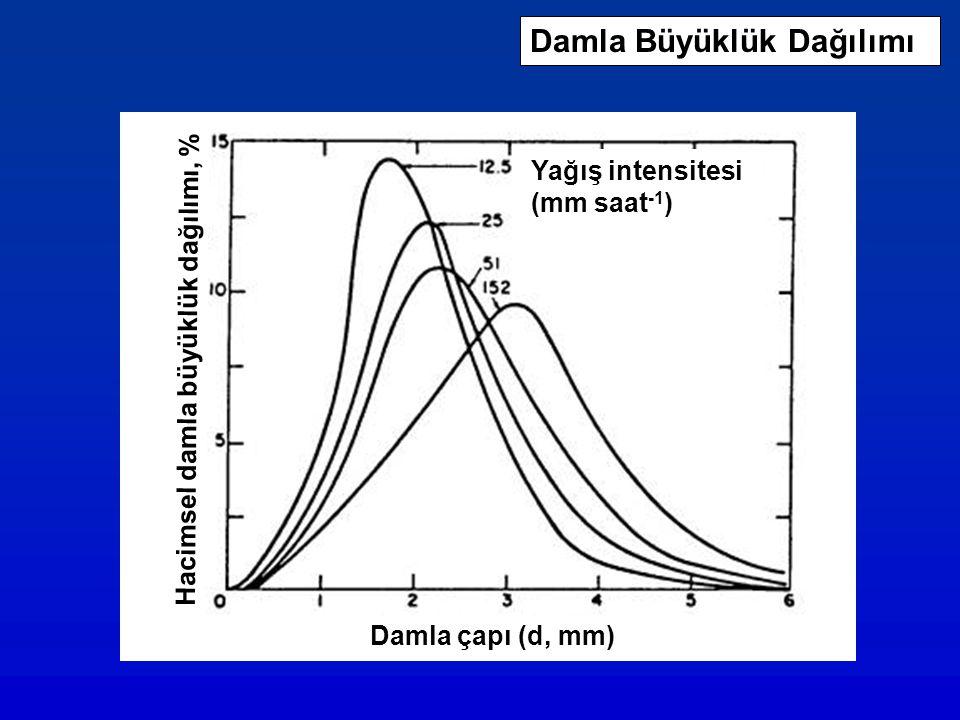 Damla Büyüklük Dağılımı Damla çapı (d, mm) Yağış intensitesi (mm saat -1 ) Hacimsel damla büyüklük dağılımı, %