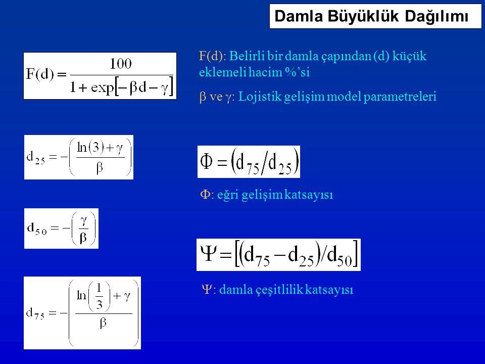 F(d): Belirli bir damla çapından (d) küçük eklemeli hacim %'si  ve  : Lojistik gelişim model parametreleri Damla Büyüklük Dağılımı  : eğri gelişim
