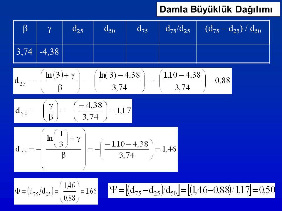 Damla Büyüklük Dağılımı  d 25 d 50 d 75 d 75 /d 25 (d 75 – d 25 ) / d 50 3,74-4,38