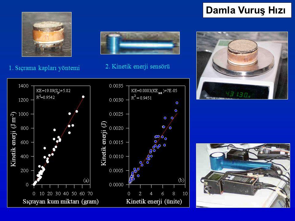 1. Sıçrama kapları yöntemi 2. Kinetik enerji sensörü Damla Vuruş Hızı Kinetik enerji (ünite) Kinetik enerji (J) Kinetik enerji (J m -2 ) Sıçrayan kum