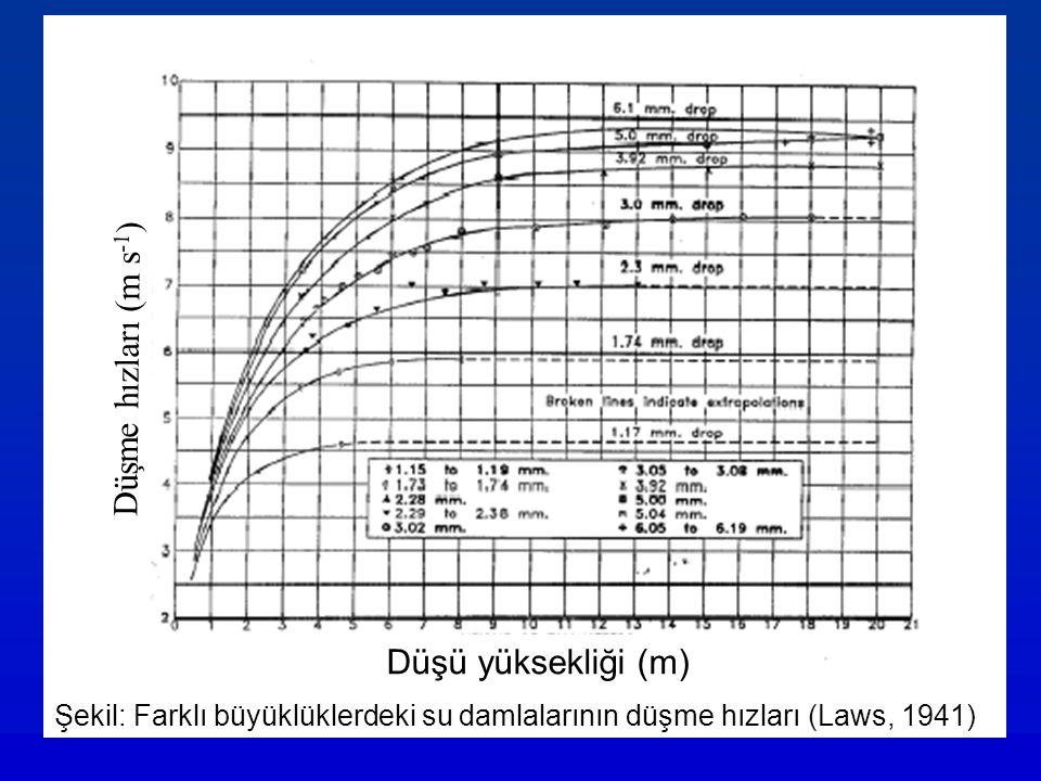 Şekil: Farklı büyüklüklerdeki su damlalarının düşme hızları (Laws, 1941) Düşü yüksekliği (m) Düşme hızları (m s -1 )