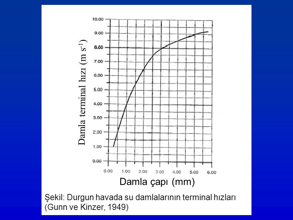 Damla çapı (mm) Damla terminal hızı (m s -1 ) Şekil: Durgun havada su damlalarının terminal hızları (Gunn ve Kinzer, 1949)