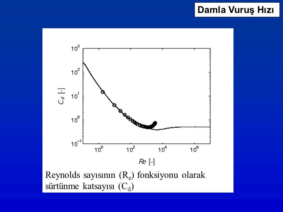 Reynolds sayısının (R e ) fonksiyonu olarak sürtünme katsayısı (C d ) Damla Vuruş Hızı