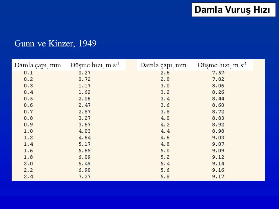 Damla Vuruş Hızı Gunn ve Kinzer, 1949 Damla çapı, mm Düşme hızı, m s -1
