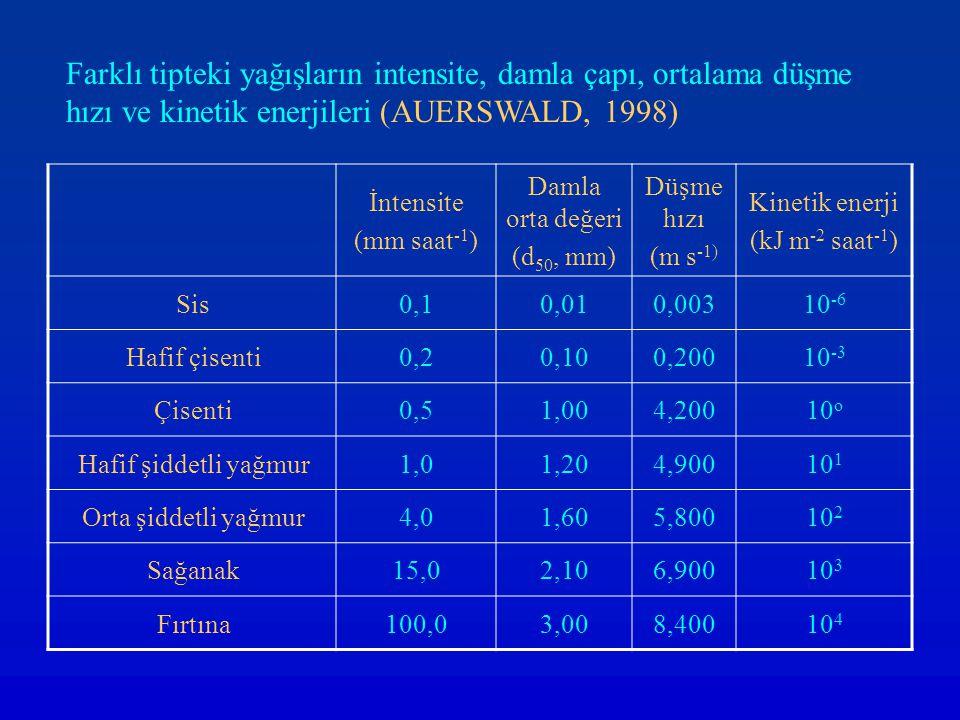 İntensite (mm saat -1 ) Damla orta değeri (d 50, mm) Düşme hızı (m s -1) Kinetik enerji (kJ m -2 saat -1 ) Sis0,10,010,00310 -6 Hafif çisenti0,20,100,