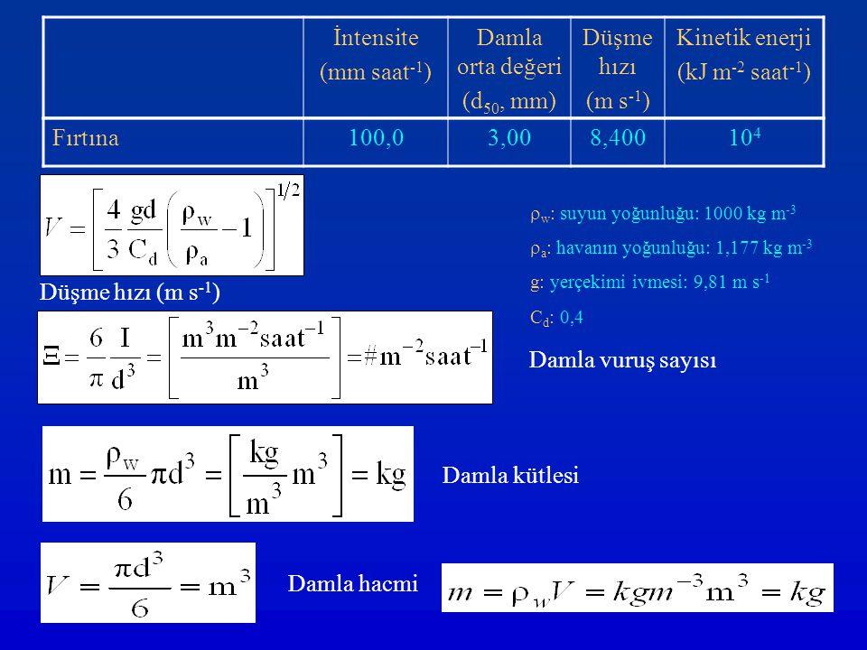 Fırtına100,03,008,40010 4 İntensite (mm saat -1 ) Damla orta değeri (d 50, mm) Düşme hızı (m s -1 ) Kinetik enerji (kJ m -2 saat -1 ) Düşme hızı (m s