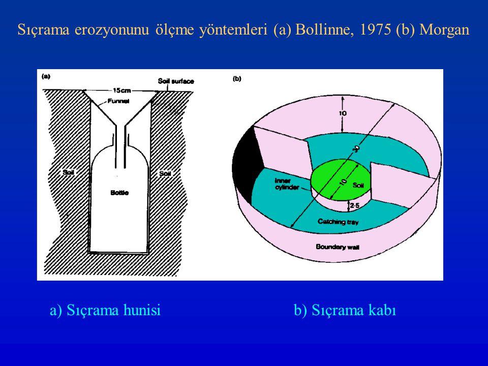 Sıçrama erozyonunu ölçme yöntemleri (a) Bollinne, 1975 (b) Morgan a) Sıçrama hunisib) Sıçrama kabı