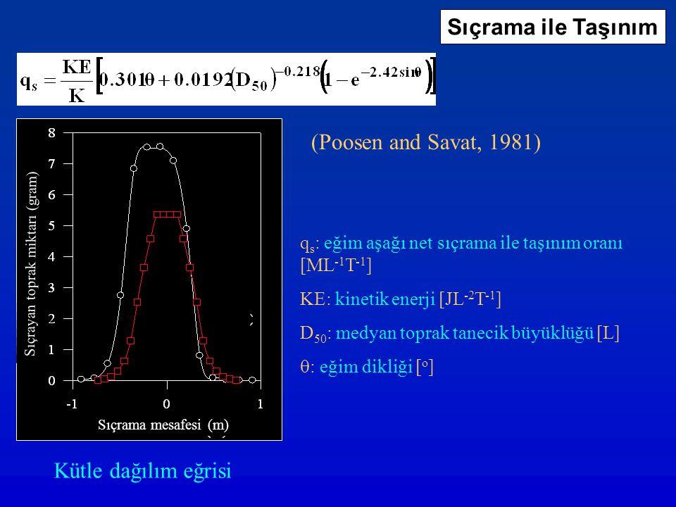 q s : eğim aşağı net sıçrama ile taşınım oranı [ML -1 T -1 ] KE: kinetik enerji [JL -2 T -1 ] D 50 : medyan toprak tanecik büyüklüğü [L]  : eğim dikl