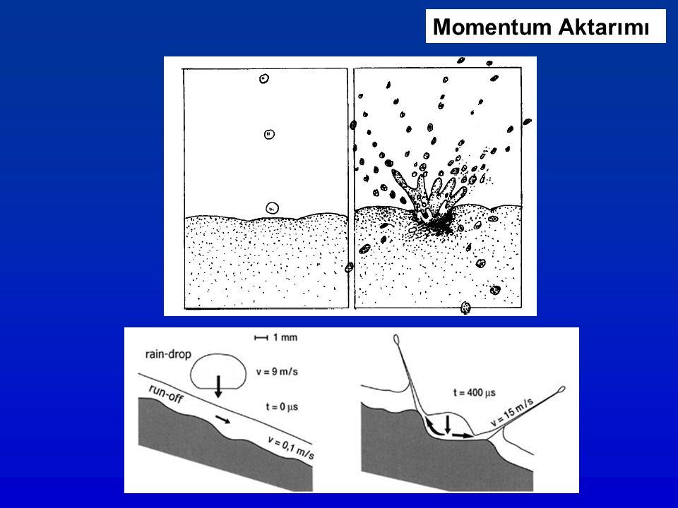 Zaman (dakika) Sıçrayan sediment miktarı (g m -2 saat -1 ) Çıplak toprak yüzeyi