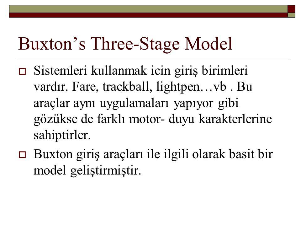 Buxton's Three-Stage Model  Sistemleri kullanmak icin giriş birimleri vardır. Fare, trackball, lightpen…vb. Bu araçlar aynı uygulamaları yapıyor gibi