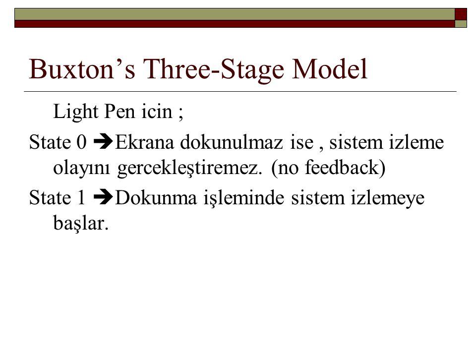 Buxton's Three-Stage Model Light Pen icin ; State 0  Ekrana dokunulmaz ise, sistem izleme olayını gercekleştiremez. (no feedback) State 1  Dokunma i