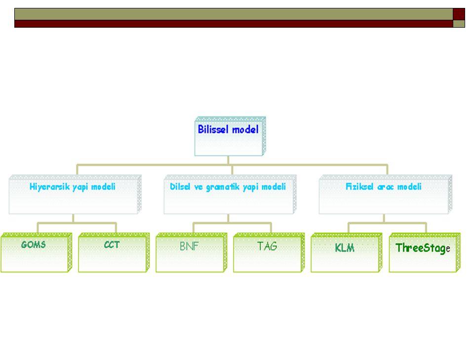 Buxton's Three-Stage Model  Sistemleri kullanmak icin giriş birimleri vardır.