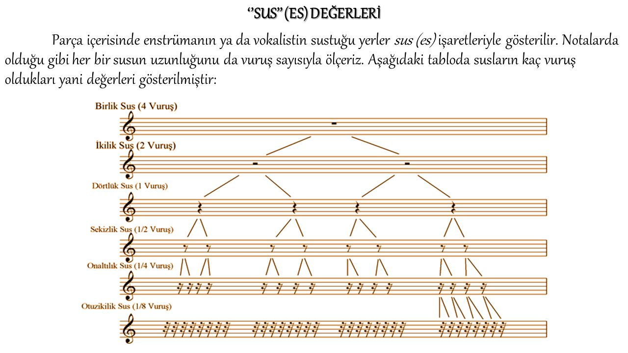 ''SUS'' (ES) DEĞERLERİ Parça içerisinde enstrümanın ya da vokalistin sustuğu yerler sus (es) işaretleriyle gösterilir. Notalarda olduğu gibi her bir s