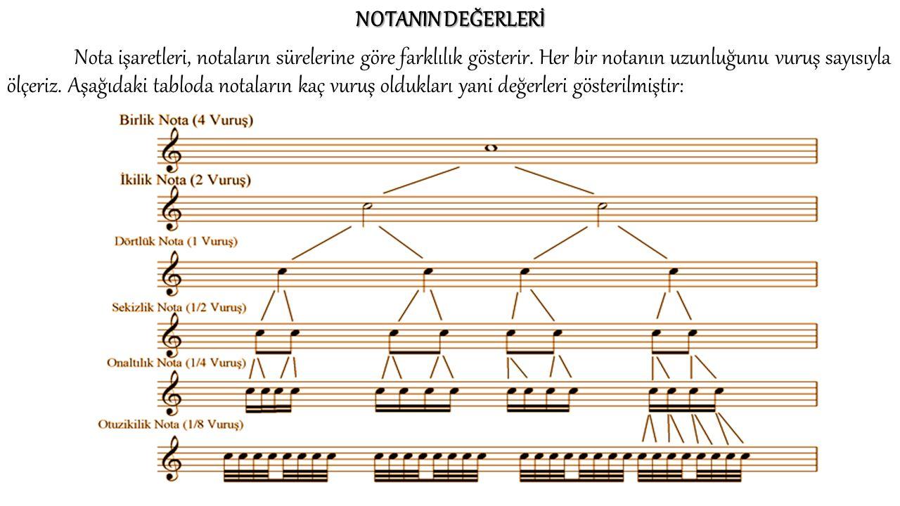 NOTANIN DEĞERLERİ Nota işaretleri, notaların sürelerine göre farklılık gösterir. Her bir notanın uzunluğunu vuruş sayısıyla ölçeriz. Aşağıdaki tabloda