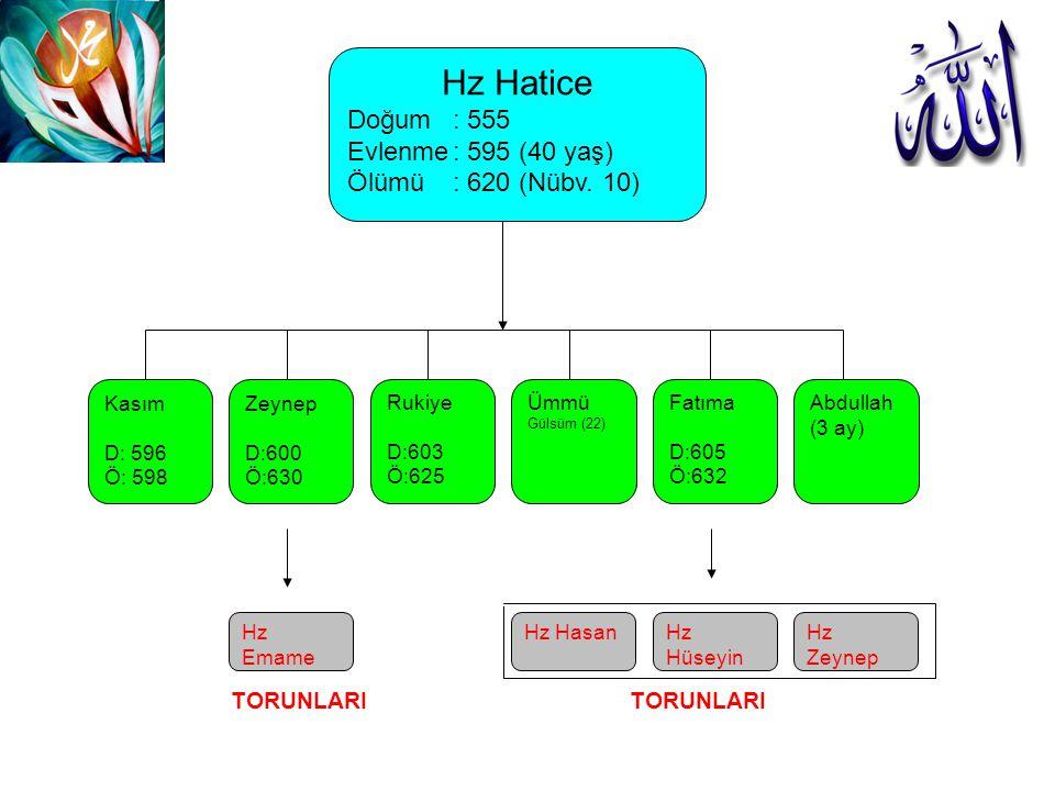 Hz Hatice Doğum: 555 Evlenme: 595 (40 yaş) Ölümü: 620 (Nübv. 10) Kasım D: 596 Ö: 598 Zeynep D:600 Ö:630 Rukiye D:603 Ö:625 Ümmü Gülsüm (22) Fatıma D:6