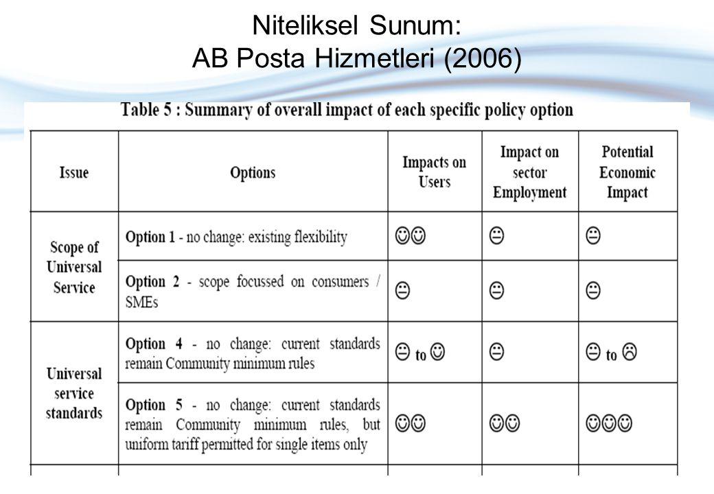 Niteliksel Sunum: AB Posta Hizmetleri (2006)